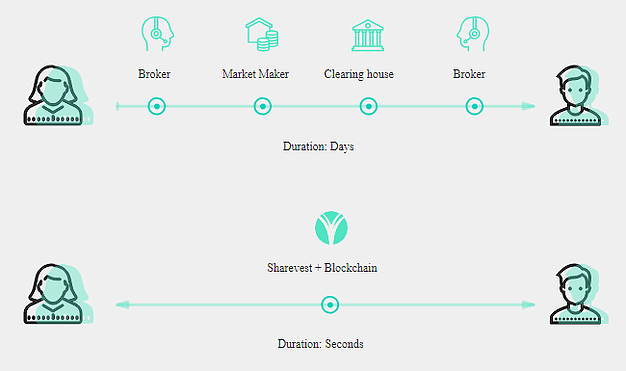 how sharevest works