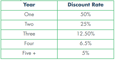 CGCX Fee discount rate