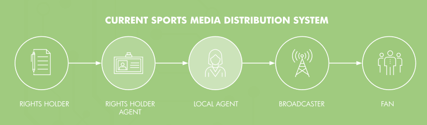 sportsfix media distribution