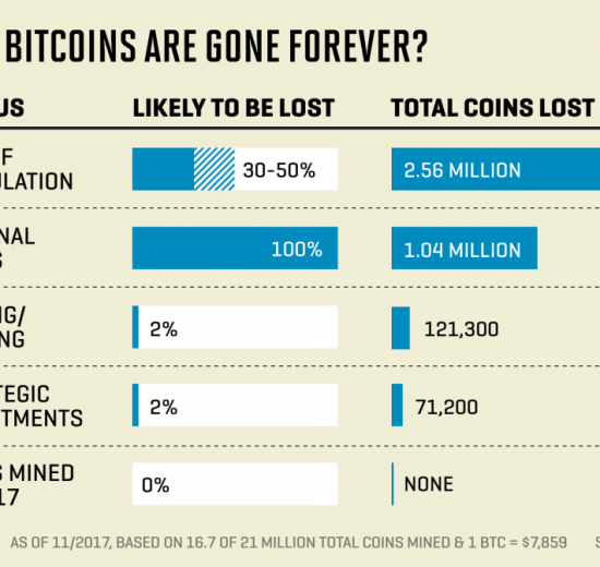 how many bitcoins are lost